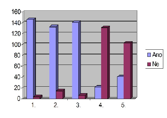 graf_dotaznik_2014