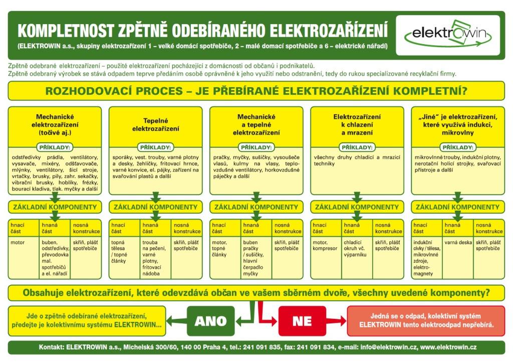 elektro_kompletnost